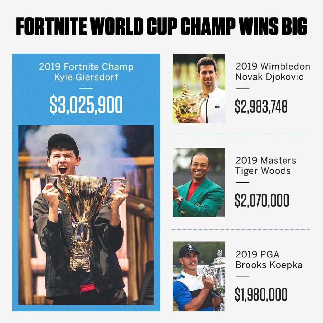 「要塞英雄世界盃」個人賽冠軍獎金300萬美元,比起溫網、高球名人賽還多。圖/取自...