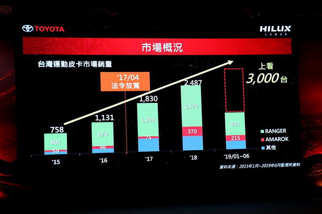 近年台灣市場運動皮卡銷售情況。 記者陳威任/攝影