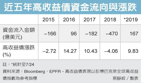近五年高收益債資金流向與漲跌 圖/經濟日報提供