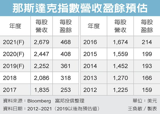 那斯達克指數營收盈餘預估 圖/經濟日報提供