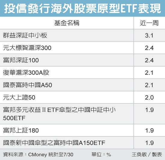 投信發行海外股票原型ETF表現 圖/經濟日報提供
