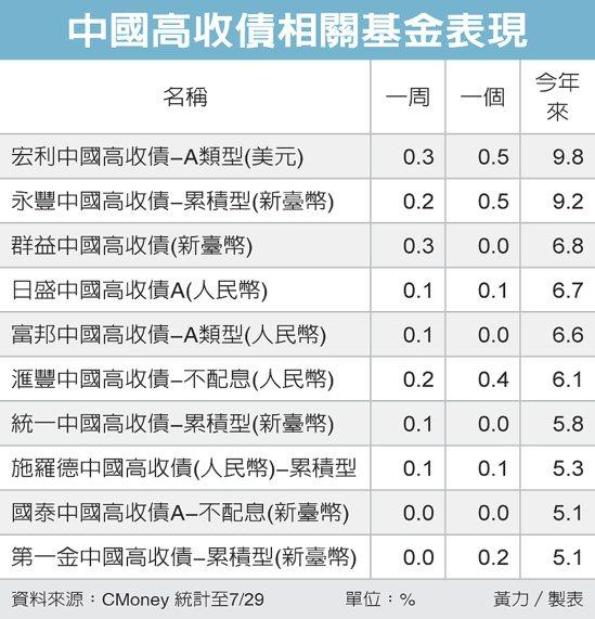 中國高收債相關基金表現 圖/經濟日報提供