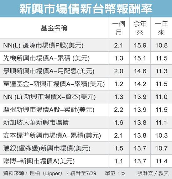 新興市場債新台幣報酬率 圖/經濟日報提供