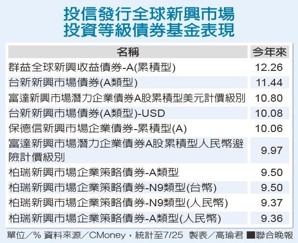 投信發行全球新興市場投資等級債券基金表現。