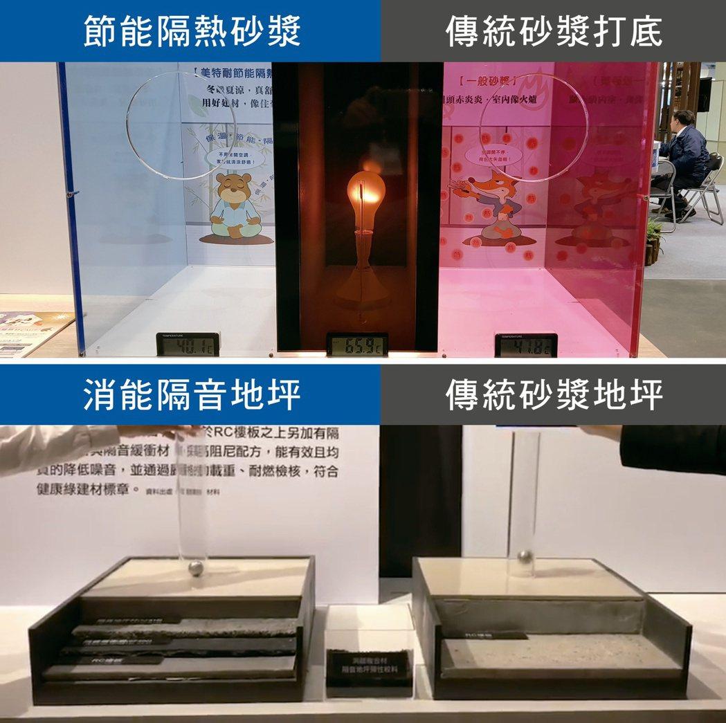 潤泰精密材料追求居家隔音與防熱效果,開發「消能隔音地坪」及「隔熱節能砂漿」二大產...