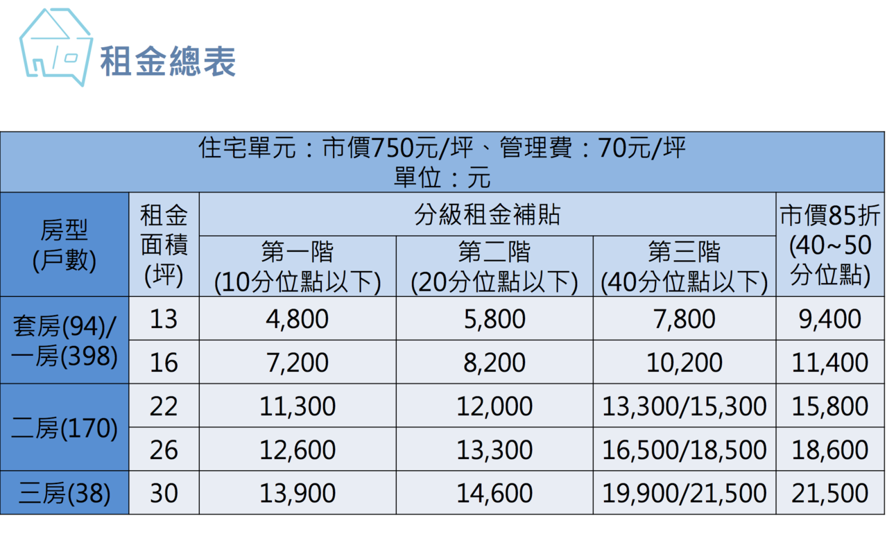 位於南港區的東明社宅,總計700戶,包含套房94戶、一房型398戶、二房型170...