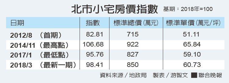 北市小宅房價指數資料來源/地政局 製表/游智文