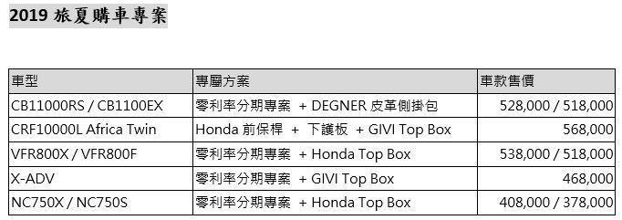 2019 Honda二輪旅夏購車專案。 圖/Honda Taiwan提供