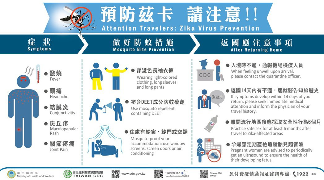茲卡病毒感染症主要由病媒蚊叮咬傳染,台灣近年病例不多,今年迄今台中1例,桃園1例...