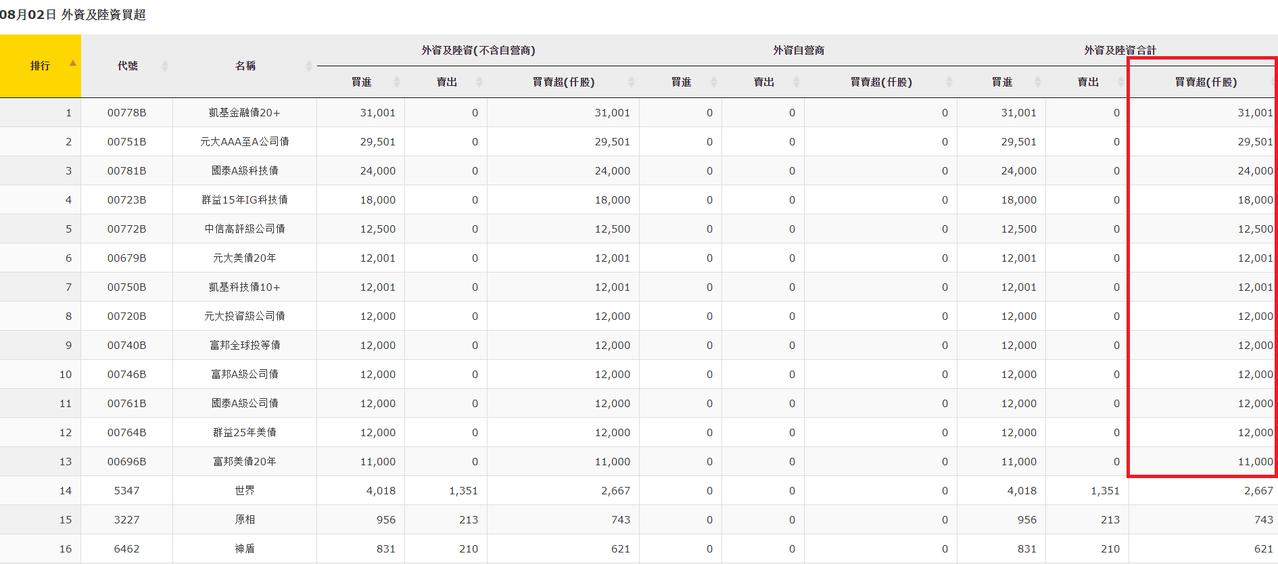 外資2日大買13檔債券ETF萬張以上。資料來源:櫃買中心