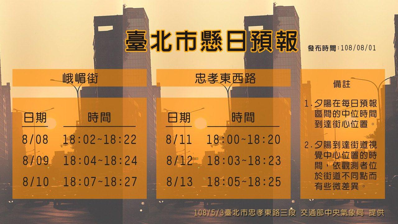 台北市懸日預報。圖/取自臉書粉絲專頁「報天氣 - 中央氣象局」