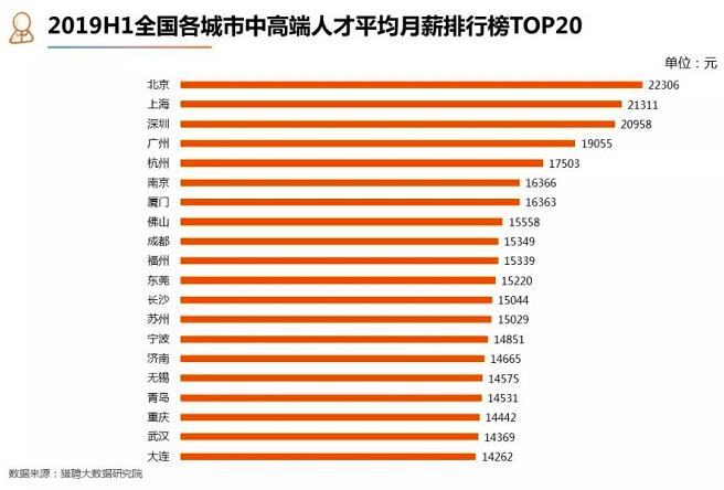 大陸上半年中高端人才平均月薪排名前三高城市分別是北京、上海、深圳,月薪為人民幣2...