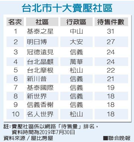 台北市十大賣壓社區資料來源/屋比房屋