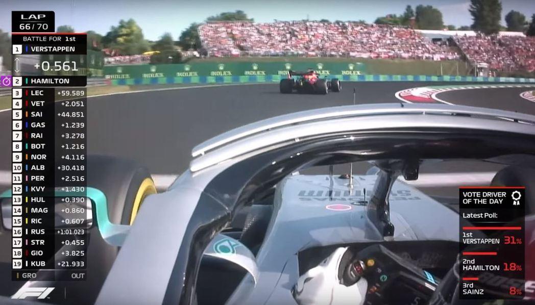 但在第66圈時Hamilton卻已經追上,可見Verstappen輪胎真的已經沒...