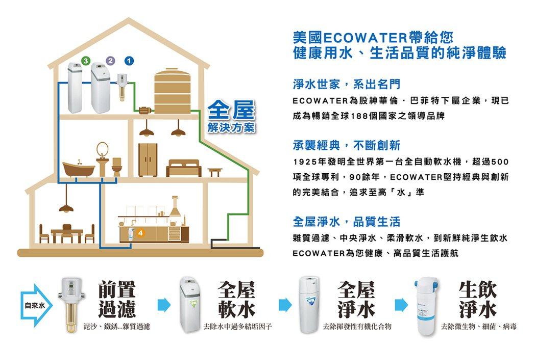 全屋淨水方案  諾得淨水 /提供