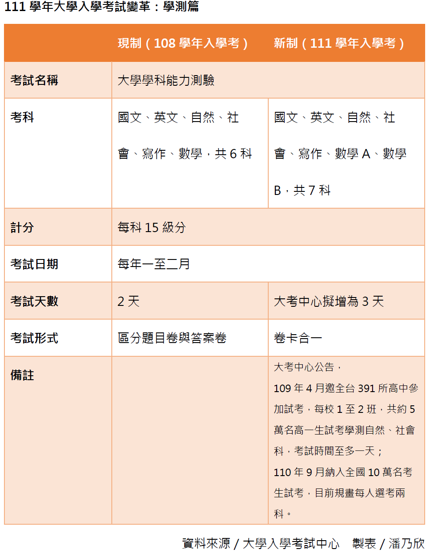 111學年大學考試變革:學測篇。製表/記者潘乃欣