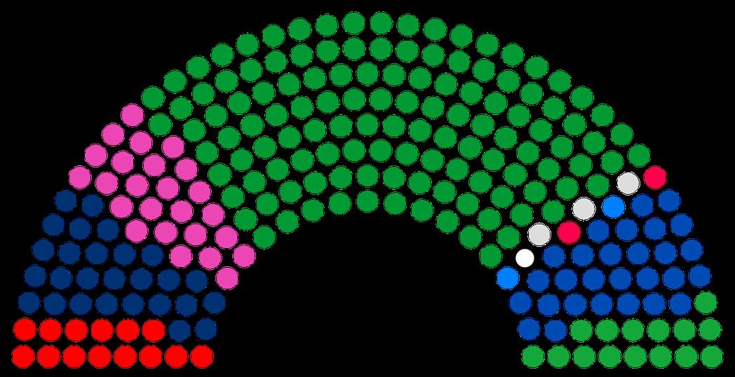 最新的參議院政黨組成,除了執政的自民黨、國民之聲與公明黨的141席之外,包括最大...