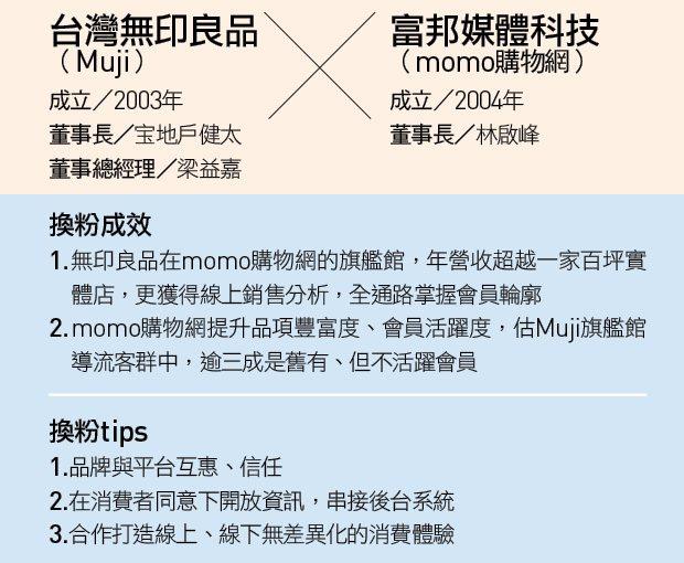 僅43歲的台灣無印良品董事總經理梁益嘉,出身統一超商儲備幹部,曾是台灣首家無印良...