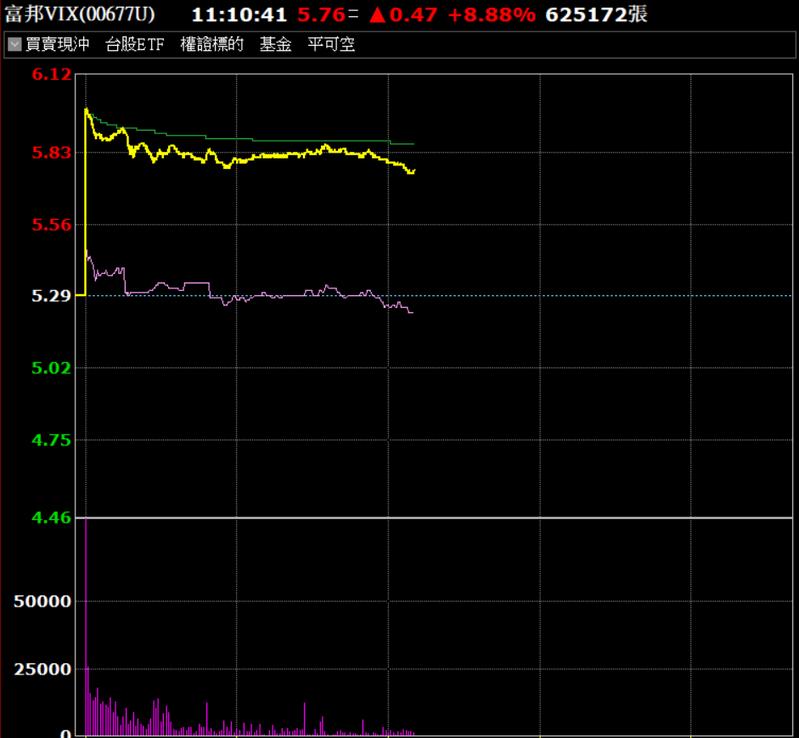 富邦VIX今天帶量大漲。資料來源/券商軟體