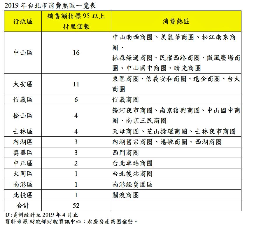 資料來源/永慶房產集團