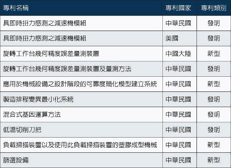 精機中心108年度獲證專利列表。 精機中心/提供