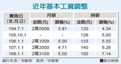 近年基本工資調整資料來源/勞動部 製表/徐碧華