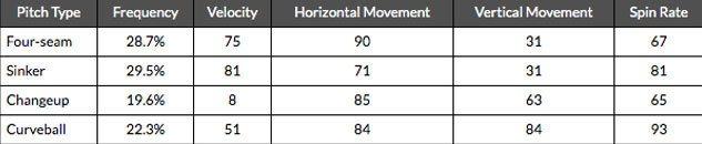 桑契斯本季各種球路使用狀況分析 資料來源:FanGraphs