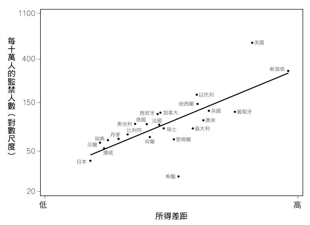 越不平等的國家有越多人入獄服刑 ;圖、文/時報出版《社會不平等:為何國家越富裕,社會問題越多?》