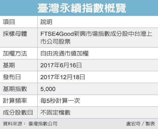 臺灣永續指數概覽 圖/經濟日報提供