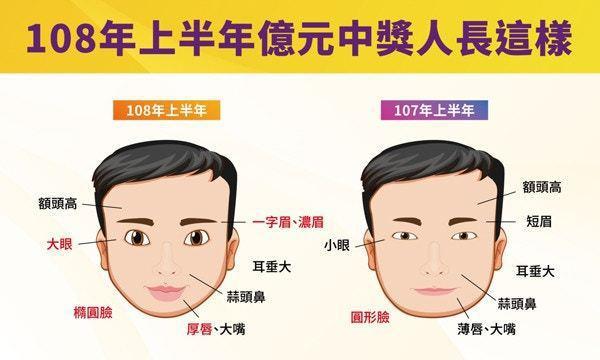 台灣彩券公布了2019年(左)及2018年(右)上半年的「頭獎臉」,分析了多位頭獎得獎者的面部特徵。圖擷自台灣彩券官網