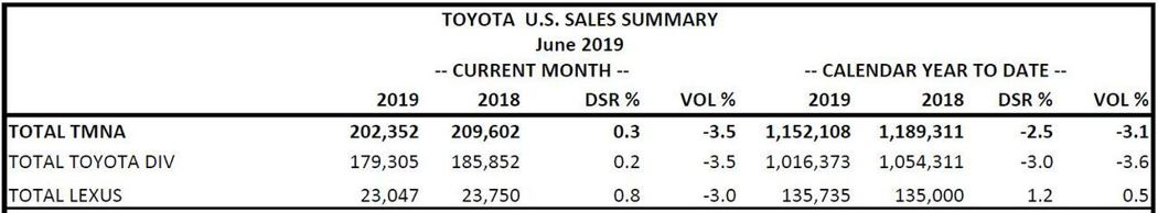 Toyota與Lexus今年上半年於北美銷售出現衰退跡象。 摘自Toyota