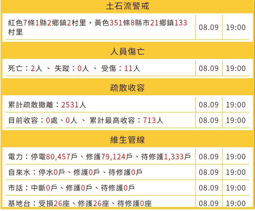 中颱利奇馬確定今晚8點半解除陸上颱風報,全台仍1333戶停電。記者王長鼎/翻攝