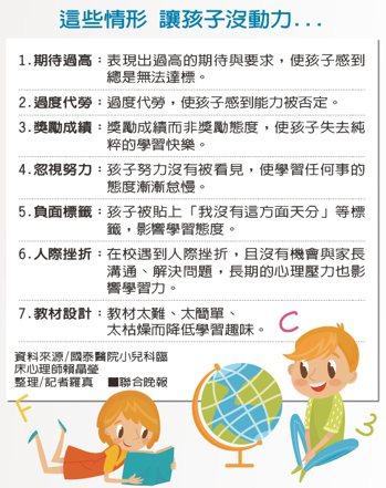 這些情形 讓孩子沒動力...資料來源/國泰醫院小兒科臨床心理師賴晶瑩 整理/...