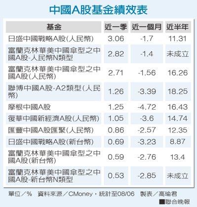中國A股基金績效表