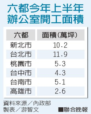 六都今年上半年 辦公室開工面積資料來源/內政部 製表/游智文