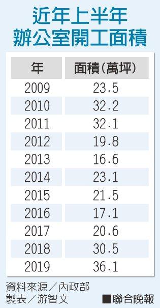 近年上半年 辦公室開工面積資料來源/內政部 製表/游智文
