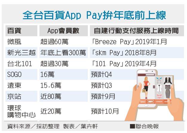全台百貨App Pay拚年底前上線。 製表/葉卉軒、資料來源/採訪整理