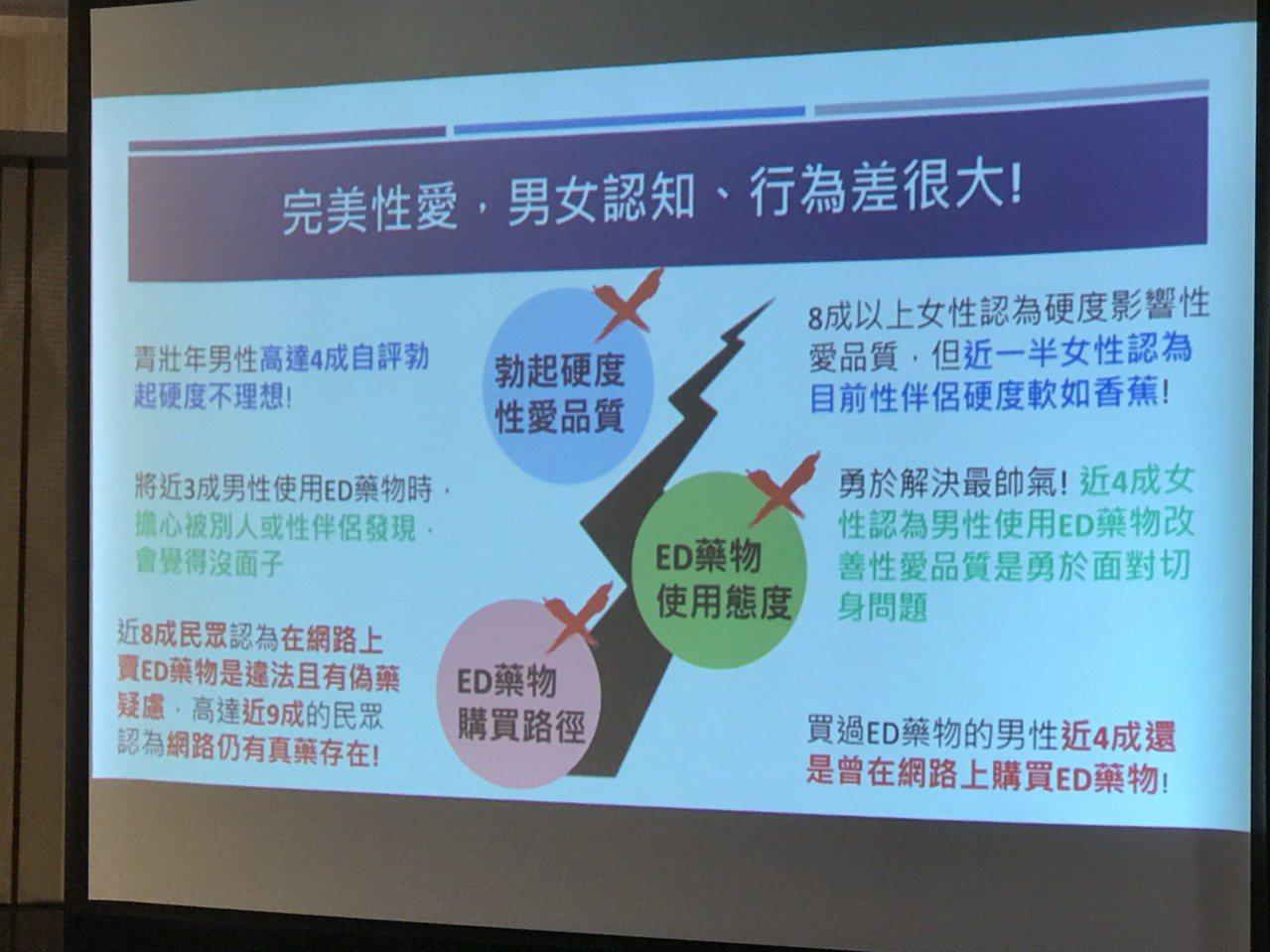 台灣男性醫學會今日公布2019年跨世代伴侶性愛品質調查,發現台灣半數男性有勃起功...