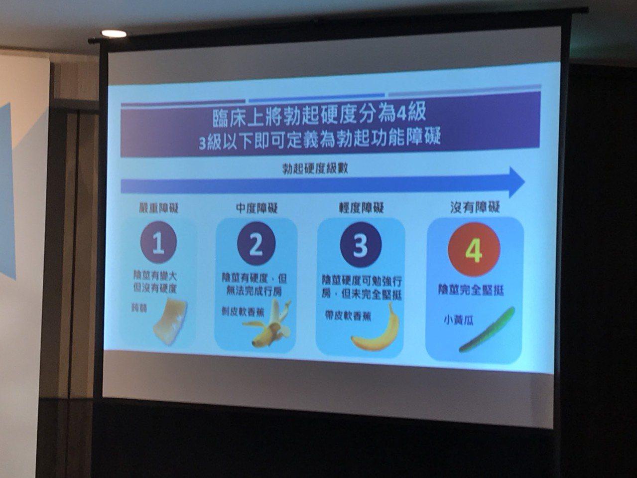 台灣男性醫學會理事長張宏江表示,勃起硬度是整體性愛滿意度的關鍵,臨床上將男性的勃...