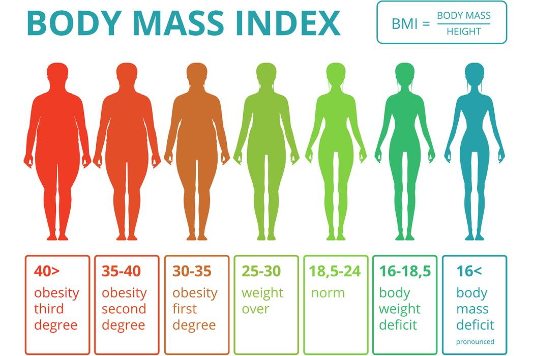 最近1項新的研究指出,隨著年齡的增長,過重的體重和太粗的腰圍,對大腦不具任何好處...