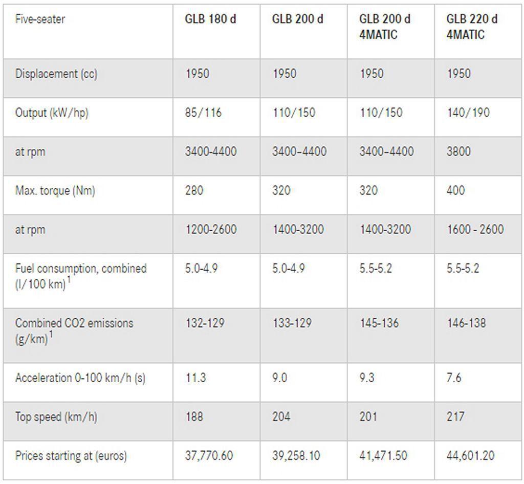 賓士GLB柴油車型德國規格、售價一覽表。 圖/Mercedes-Benz提供
