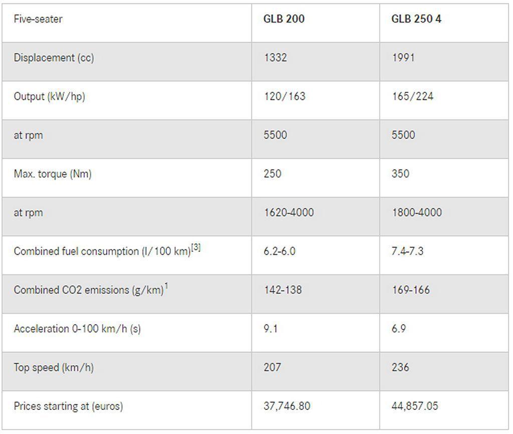 賓士GLB汽油車型德國規格、售價一覽表。 圖/Mercedes-Benz提供