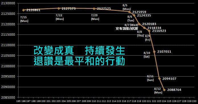 一張「斷崖圖」看清楚退讚潮,台北市長柯文哲的臉書近10天已累積退4萬讚。圖/取自...