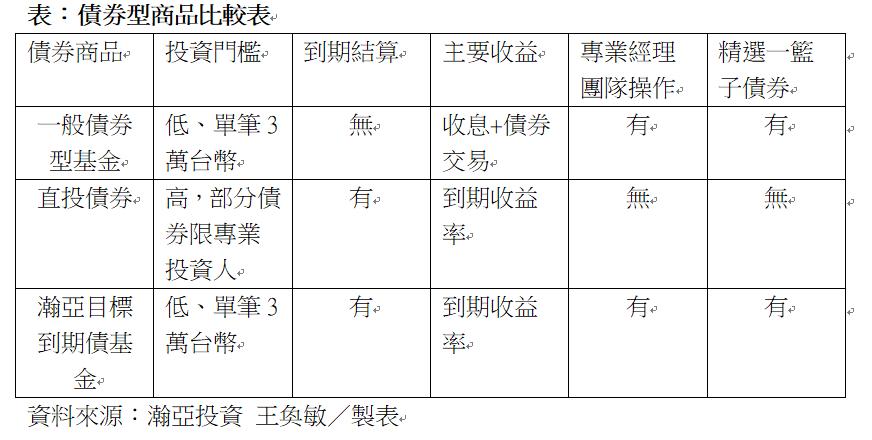 債券型商品比較表。資料來源:瀚亞投資
