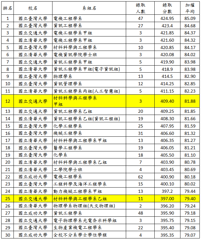 國立交通大學材料系今年新增甲組,系所招生排名就擠進二類組12名,錄取分數高達40...