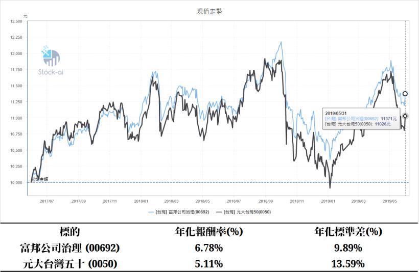 (資料來源 : STOCK-AI,僅供研究用途,無推介買賣之意。)(報酬率與...