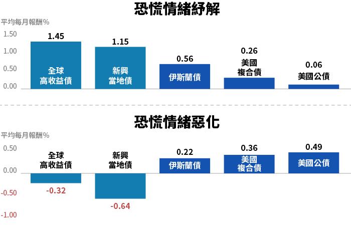 資料來源:彭博資訊,取VIX恐慌指數自2010年1月以來之月變動,若VIX上升(...