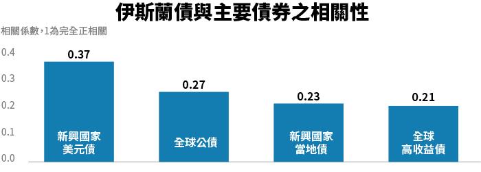資料來源:彭博資訊截至2019/6/30,除道瓊伊斯蘭債指數外,其餘均為ICE美...