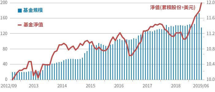 資料來源:理柏,統計本基金成立(2012/9月)以來每月底淨值及累積規模,截至2...