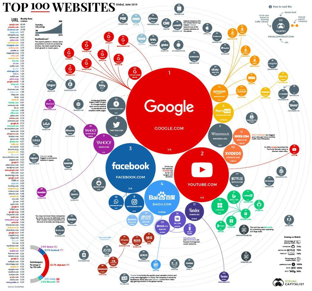 網路市調機構《Visual Capitalist》近日發布「全球100大流量網站...